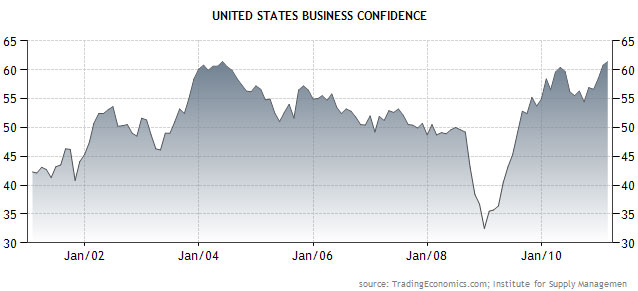 business confidence Dissecting Bernankes June 22nd News Conference