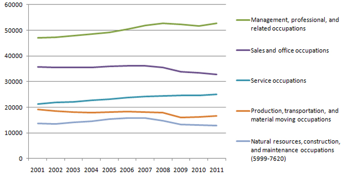 job trends How to Pay for College (at any age)